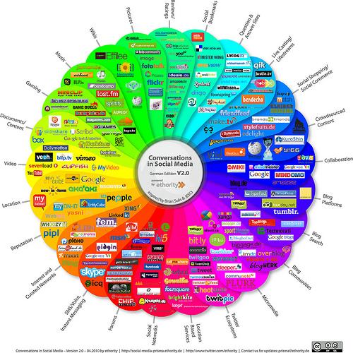 social media london